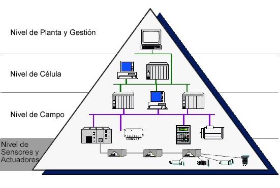 piramide CIM